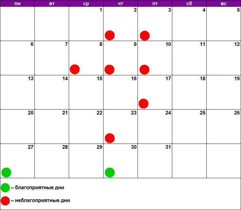 Лунный календарь удаления родинок, бородавок, папиллом январь 2020
