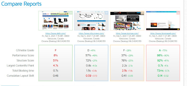 Cara Mengukur dan Membandingkan Kecepatan Website/ Blog