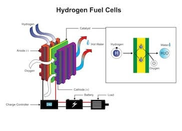 Hydrogen fuel cells renewable energy Toyota mirai sustainable vehicle automobile autocurious zero emissions
