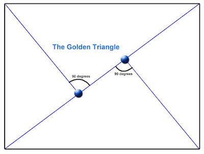 Komposisi Dasar Foto dalam Fotografi segitiga emas