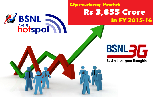 BSNL recorded an operating profit of Rs 3,855 Crore in FY 2015-16, six fold jump as compared to the previous fiscal