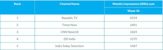 Top 5 English News Channels of Week 36, 2020