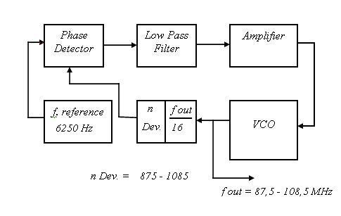 Cara Kerja PLL(phase locked loop) - Java-Electronic