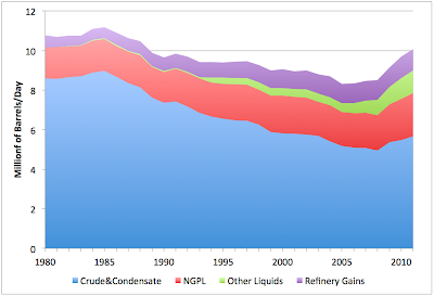 The Composition of US Oil Production thumbnail