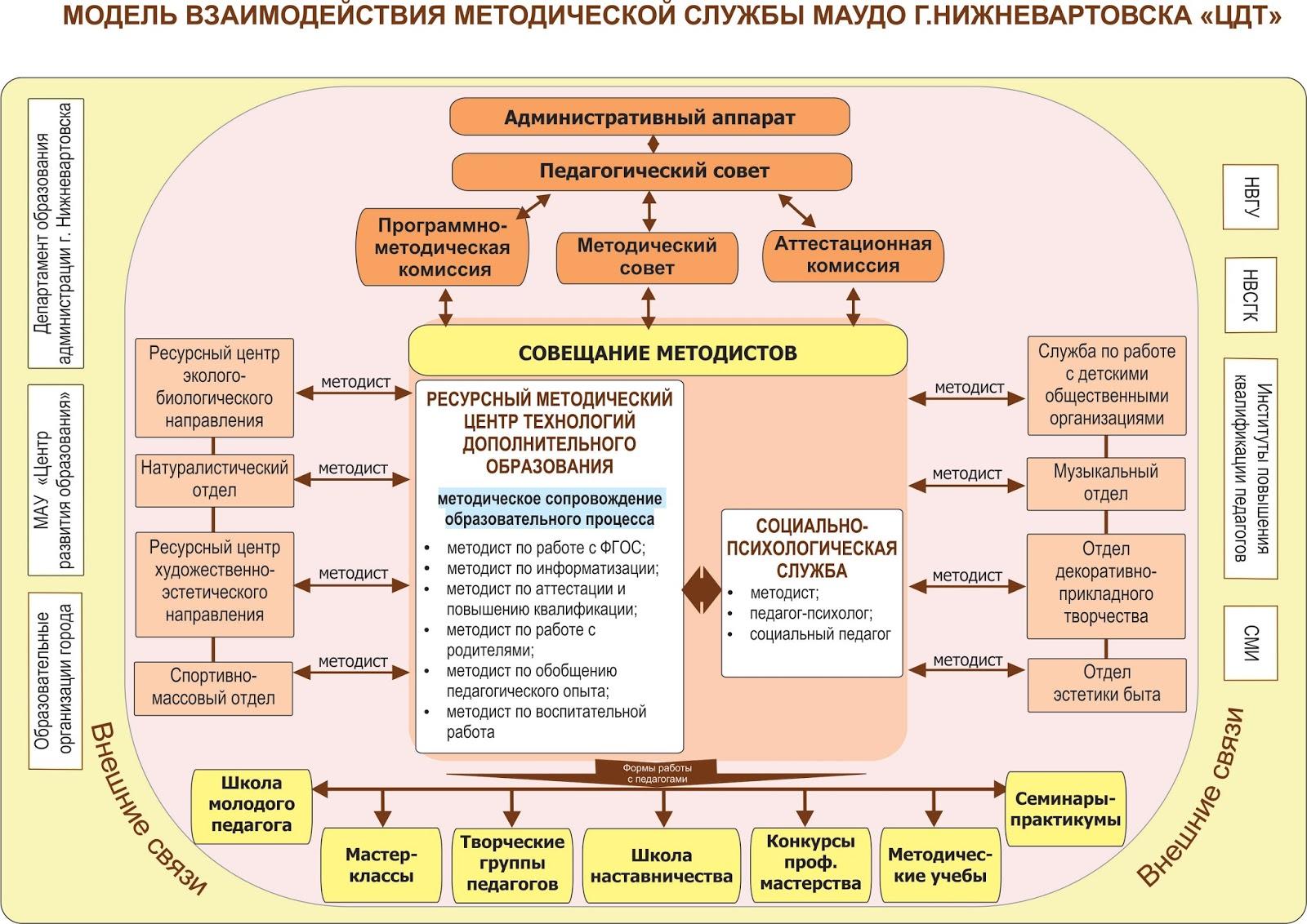 должностная инструкция методиста молодежного центра