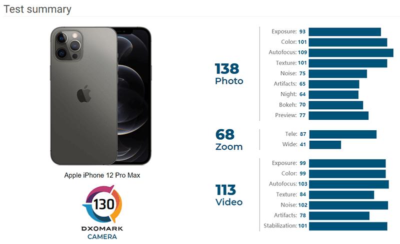 iPhone 12 Pro Max camera score breakdown
