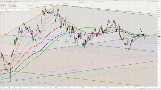 DXY - Gold - WTIC inflection Point 2021 / 20122