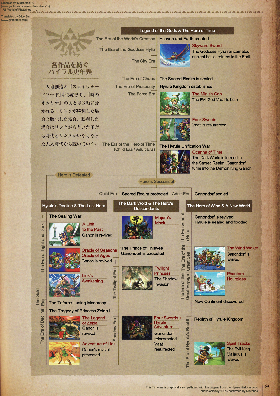 Here   the timeline also reading  discussion in  gaming about official zelda rh reddit