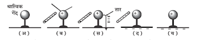 Charging by Induction Of Metal Ball
