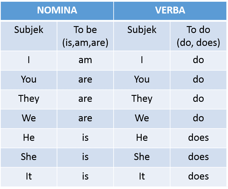 English Blog Subject Verb Agreement Dalam Simple Present Tense