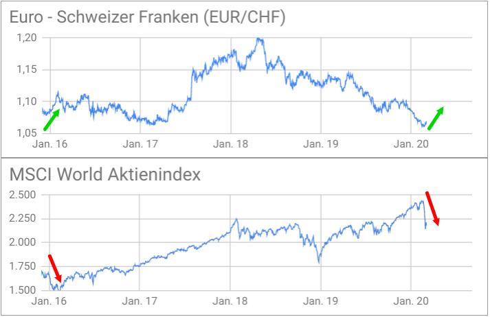 Wechselkurs Euro - Schweizer Franken und MSCI World 2016-2020 im Vergleich