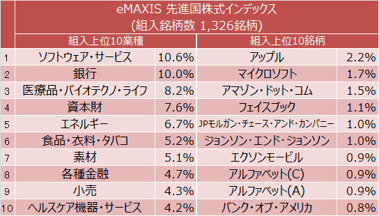 eMAXIS Slim 先進国株式インデックス組入上位10業種と組入上位10銘柄
