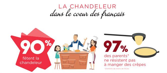https://gastronomierestauration.blogspot.com/2018/01/la-chandeleur-dans-le-coeur-des-francais.html