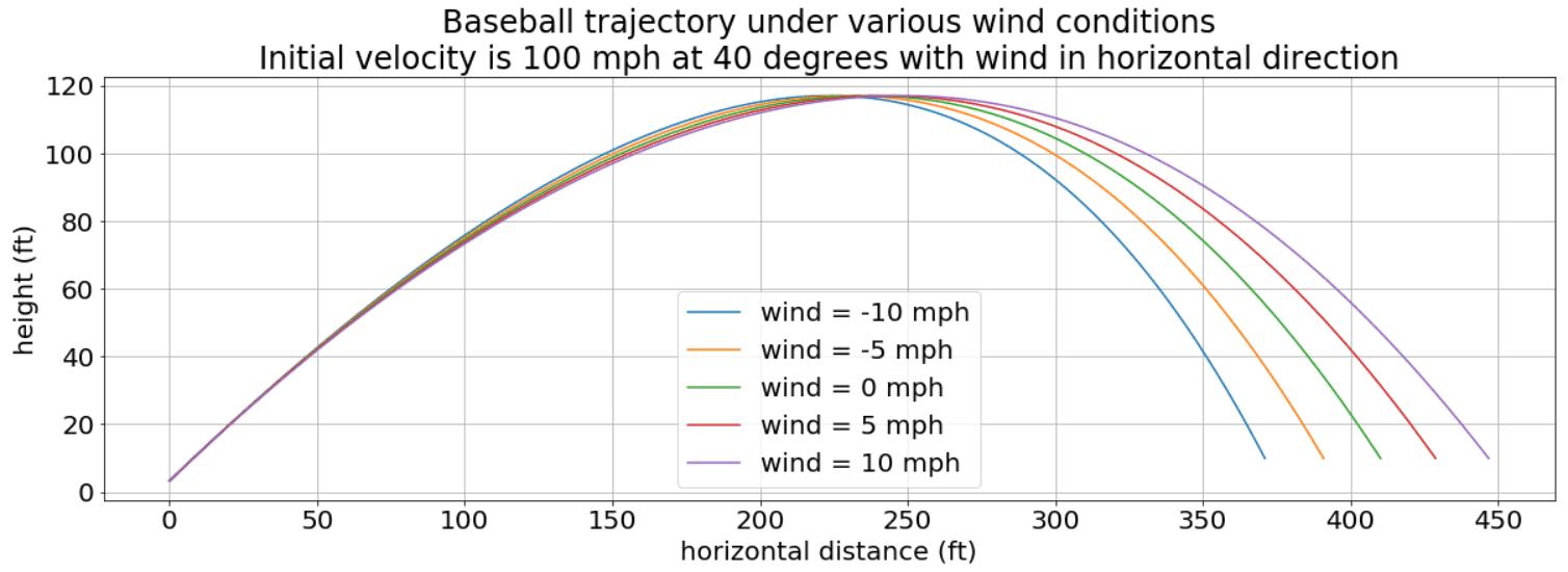 does wind affect baseball distances