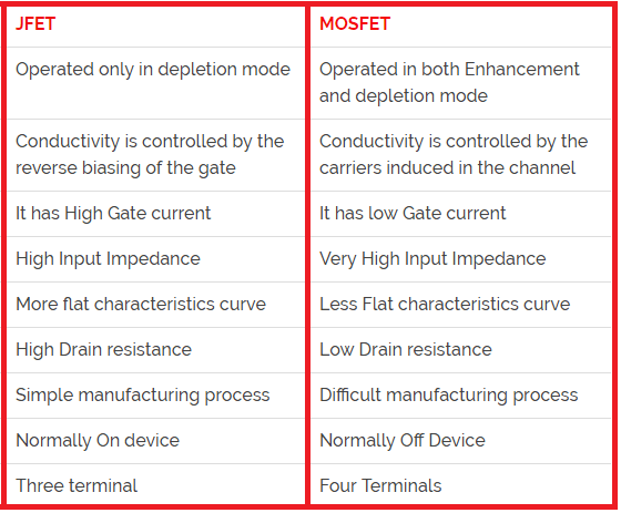 Difference between JFET amp MOSFET Electrical Blog