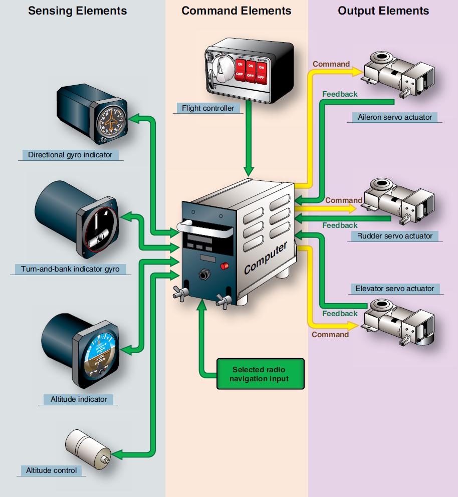 Remote Alarm Systems