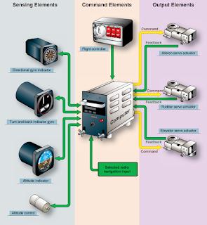 Autopilot Components