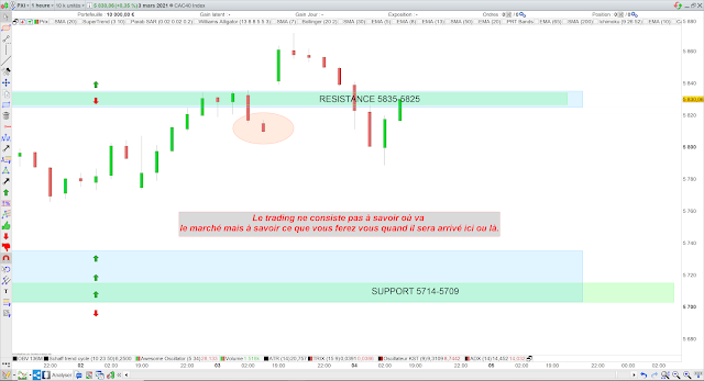 Trading cac40 03/03/21