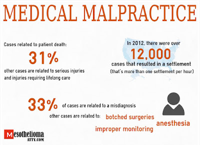 How You Can Avoid a Medical Malpractice Suit