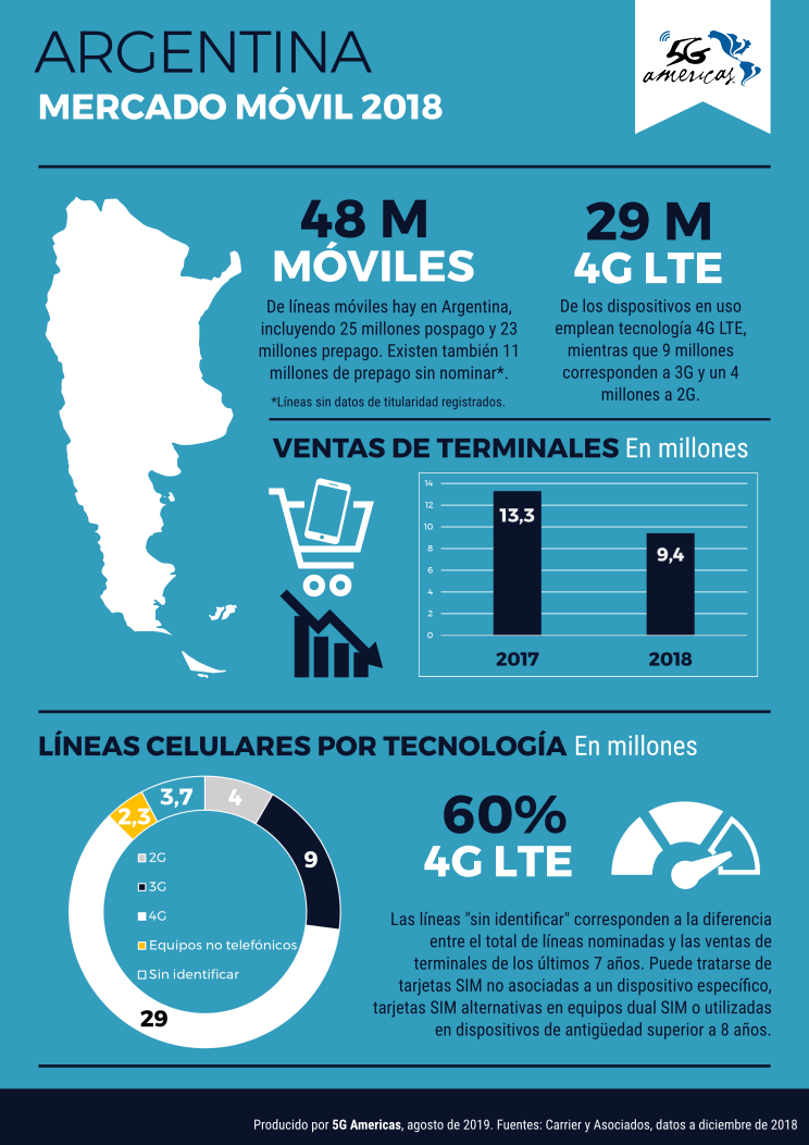 6 de cada 10 móviles en Argentina ya emplea 4G LTE