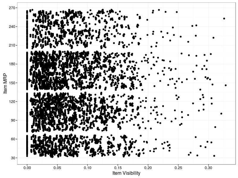 The Wild Goose Chase: Advanced ggplot2 Guide in R