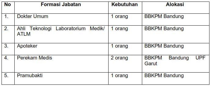 Rekrutmen BBKPM Bandung Kementerian Kesehatan RI