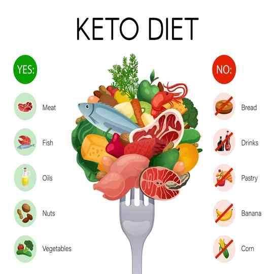 कीटो डेली डाइट प्लान - keto diet plan in hindi