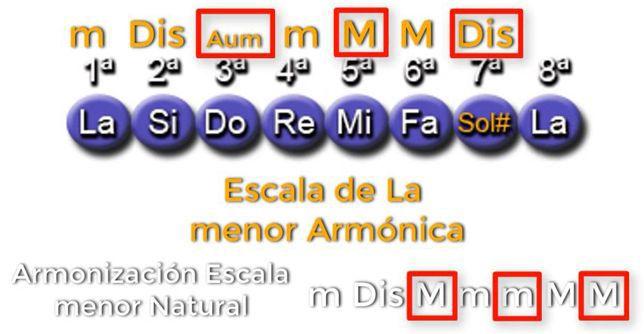 Armonización Escala menor Armónica