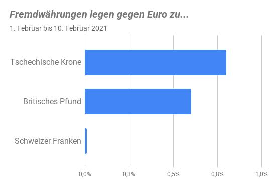 Balkendiagramm Euro-Performance versus CHF, GBP und CZK