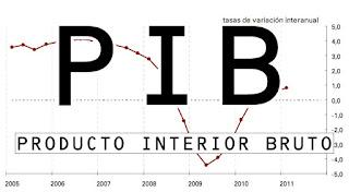 O Produto Interno Bruto (PIB)