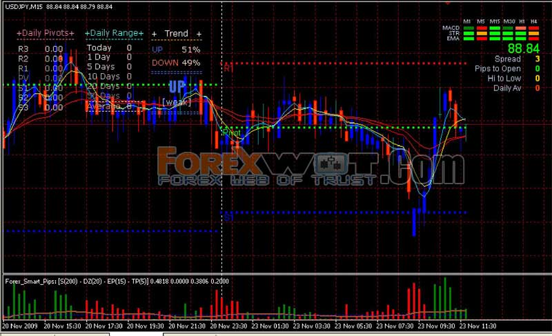 100 accurate forex indicator