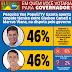 Vox Populi: Gladson Cameli crava 54% x 36% no interior e, na capital, Marcus Alexandre tem vantagem de 18%. Jorge dispara e Petecão é último para Senado