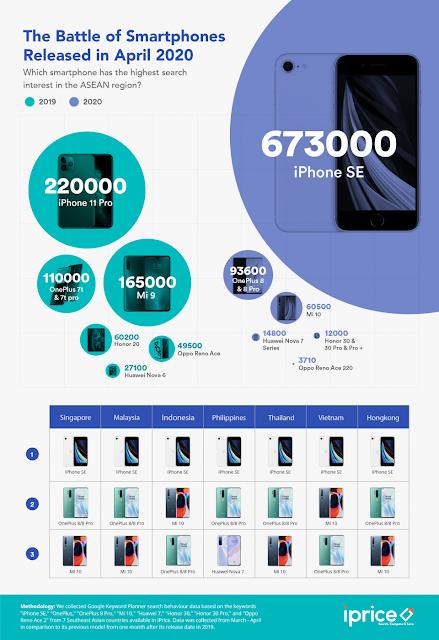 iPhone SE Mendominasi Carian Tertinggi Bagi Suku Pertama Tahun 2020 Bagi Kawasan Asia Tenggara