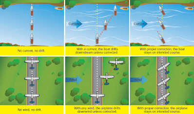 Airplane flying, Ground Reference Maneuvers