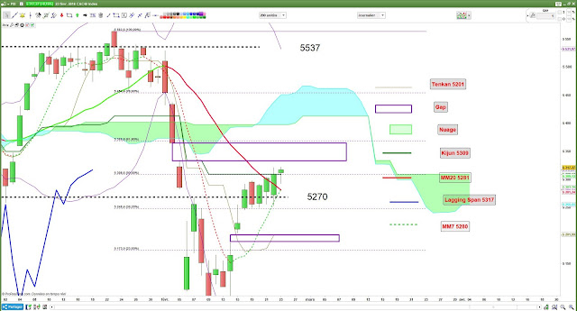 Analyse technique CAC40 [23/02/18] $cac