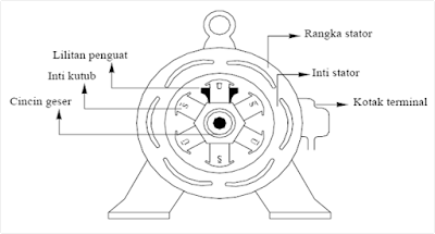 Konstruksi Generator Sinkron