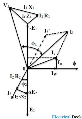 Phasor Diagram of Induction Motor