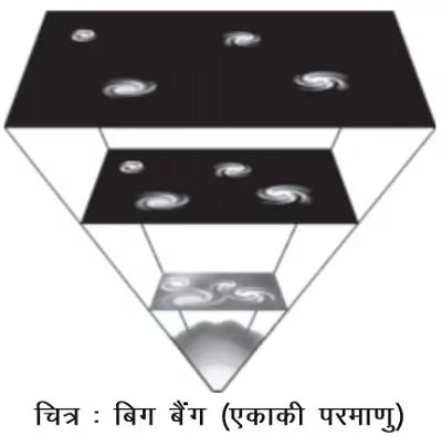 11 Class Geography Notes in hindi chapter 2 The Origin and Evolution of the Earth अध्याय - 2 पृथ्वी की उत्पत्ति एंव विकास