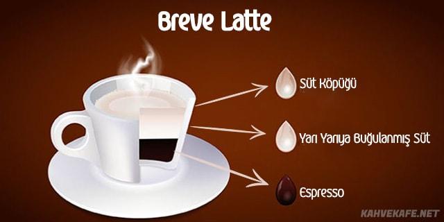kolay breve latte yapımı - www.kahvekafe.net