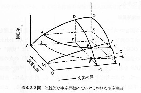 NAMs出版プロジェクト: 効用曲面(ファーグスン)、循環図(フランク・ナイト):資料