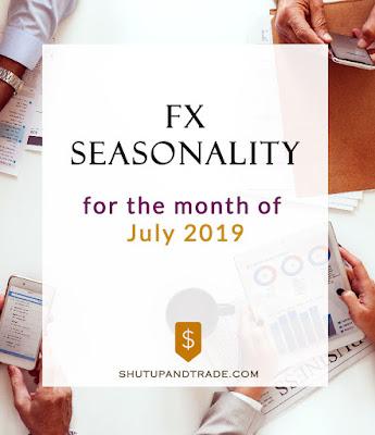 Forex Seasonality Forecast for July 2019