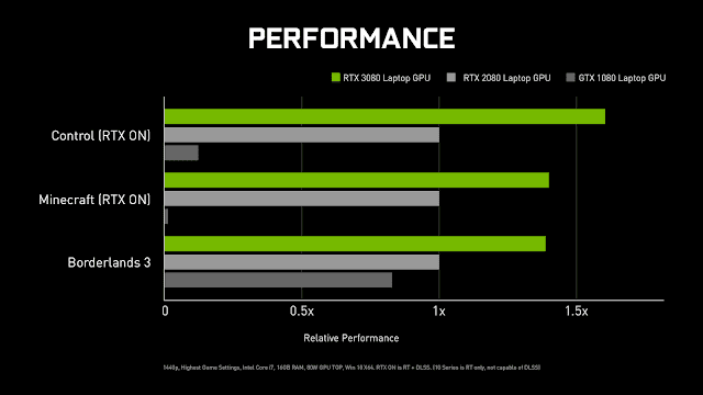 Nvidia GeForce RTX 30 Series Powered Laptops Performance Comparison