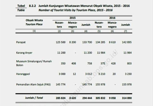 Data Statisitik Kunjungan Wisata di Kabutapen Simalungun - BPS, Kabupaten Simalungun Dalam Angka 2017