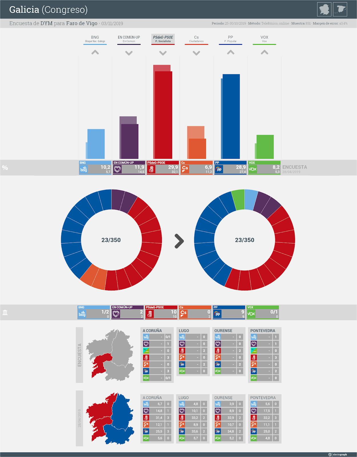 Gráfico de la encuesta para elecciones generales en Galicia realizada por DYM para Faro de Vigo, 3 de noviembre de 2019