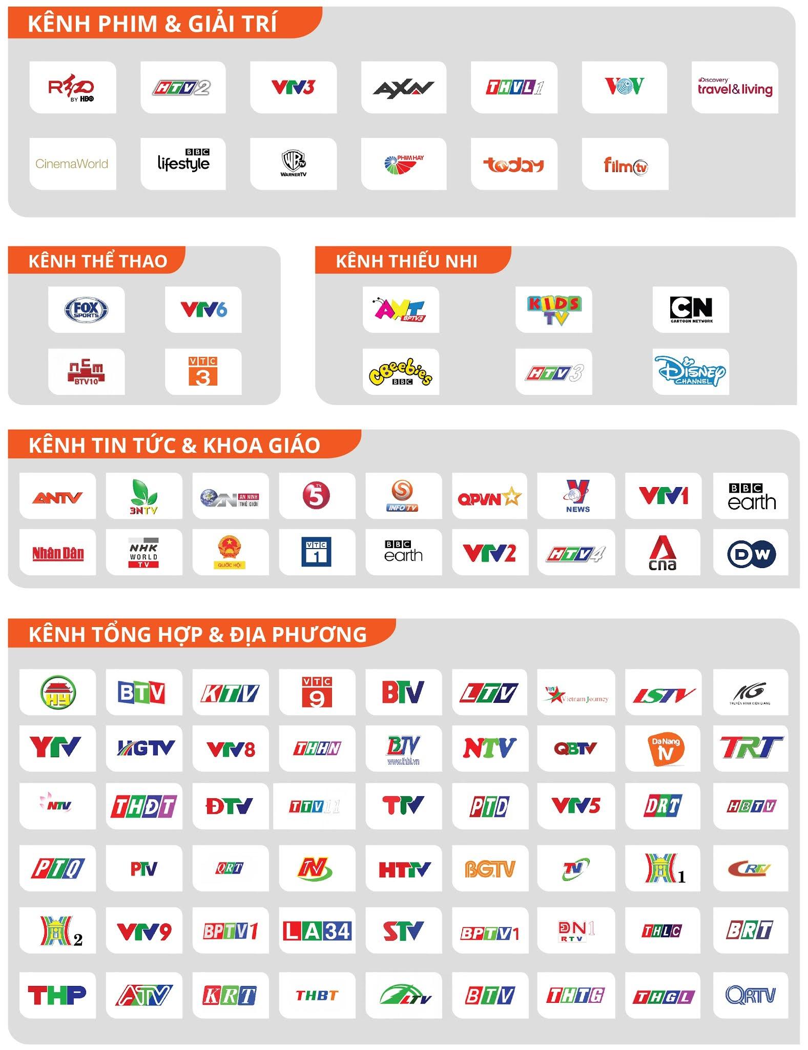 Bảng kênh truyền hình An Viên - Gói cơ bản (Hệ thống truyền vệ tinh DTH)