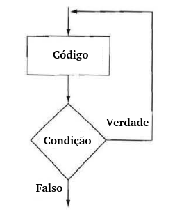 Para que serve o looping do while em C++