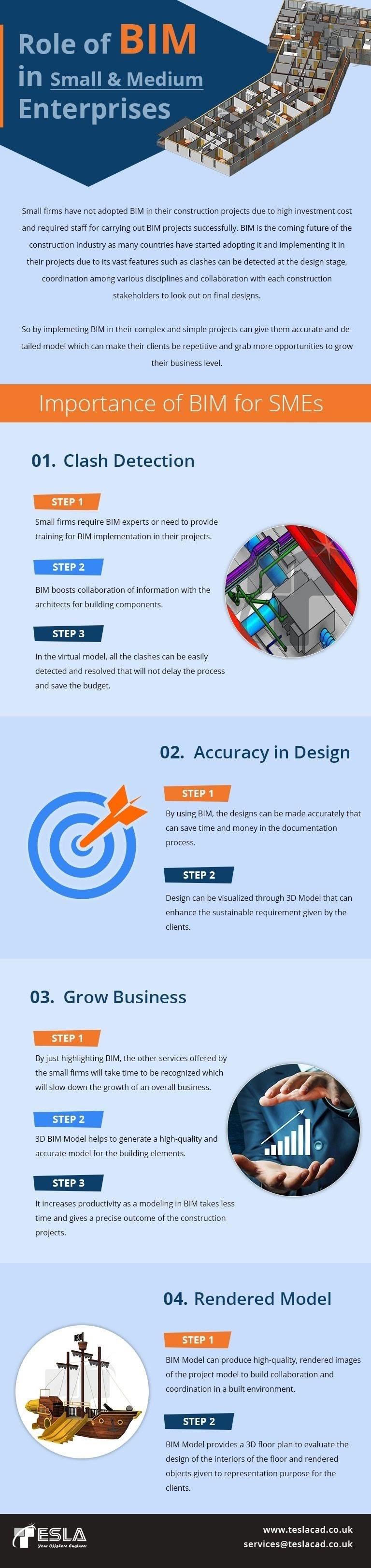 Role of BIM in Small & Medium Enterprises #infographic