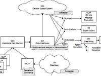 Perbedaan Sistem Pakar dengan Sistem Pendukung Keputusan (SPK)