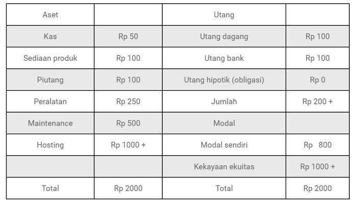 laporan keuangan toko online