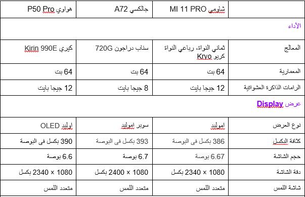 مقارنة بين هواتف سامسونج جالكسي A72 و هواوي P50 Pro و شاومي Mi 11 Pro  جديد 2021